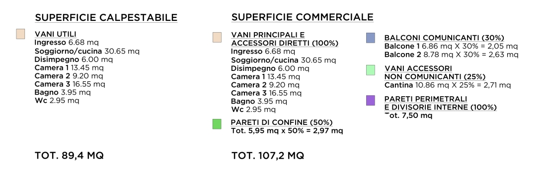 Tips Tricks Superficie Calpestabile Catastale Commerciale